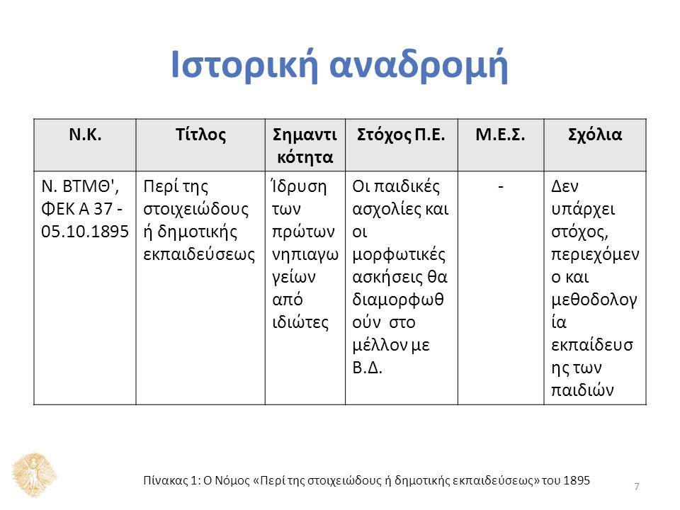 Ιστορική αναδρομή Ν.Κ.ΤίτλοςΣημαντικότηταΣτόχος Π.Ε.Μ.Ε.Σ.Σχόλια Β.Δ.