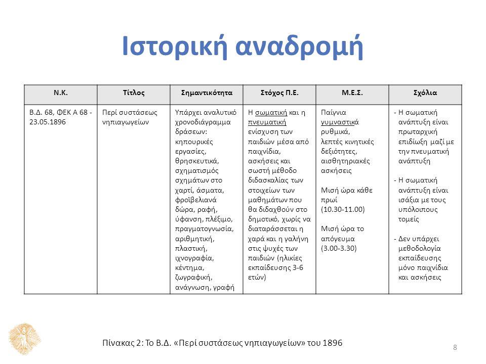 Ιστορική αναδρομή Ν.Κ.ΤίτλοςΣημαντικότηταΣτόχος Π.Ε.Μ.Ε.Σ.Σχόλια Νόμος 4397, ΦΕΚ A 309 - 24.08.1929 Περί στοιχειώδους εκπαιδεύσεως Έντονο κρατικό ενδιαφέρον για την ίδρυση και άλλων νηπιαγωγείων Η υποβοήθηση της σωματικής και πνευματικής εξέλιξης των νηπίων μέσα από απλά και ευχάριστα παιχνίδια, ασχολίες και ασκήσεις και με αυτόν τον τρόπο η προπαρασκευή τους για το δημοτικό σχολείο (ηλικίες εκπαίδευσης 4- 6 ετών) -Οι ασχολίες και οι ασκήσεις των νηπίων θα καθοριστούν με Π.Δ.