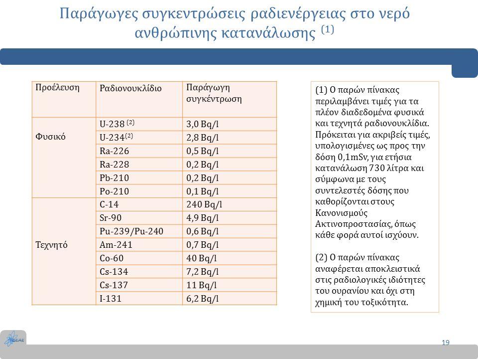 Παράγωγες συγκεντρώσεις ραδιενέργειας στο νερό ανθρώπινης κατανάλωσης (1) 19 Προέλευση Ραδιονουκλίδιο Παράγωγη συγκέντρωση Φυσικό U-238 (2) 3,0 Bq/l U-234 (2) 2,8 Bq/l Ra-2260,5 Bq/l Ra-2280,2 Bq/l Pb-2100,2 Bq/l Po-2100,1 Bq/l Τεχνητό C-14240 Bq/l Sr-904,9 Bq/l Pu-239/Pu-2400,6 Bq/l Am-2410,7 Bq/l Co-6040 Bq/l Cs-1347,2 Bq/l Cs-13711 Bq/l I-1316,2 Bq/l (1) Ο παρών πίνακας περιλαμβάνει τιμές για τα πλέον διαδεδομένα φυσικά και τεχνητά ραδιονουκλίδια.