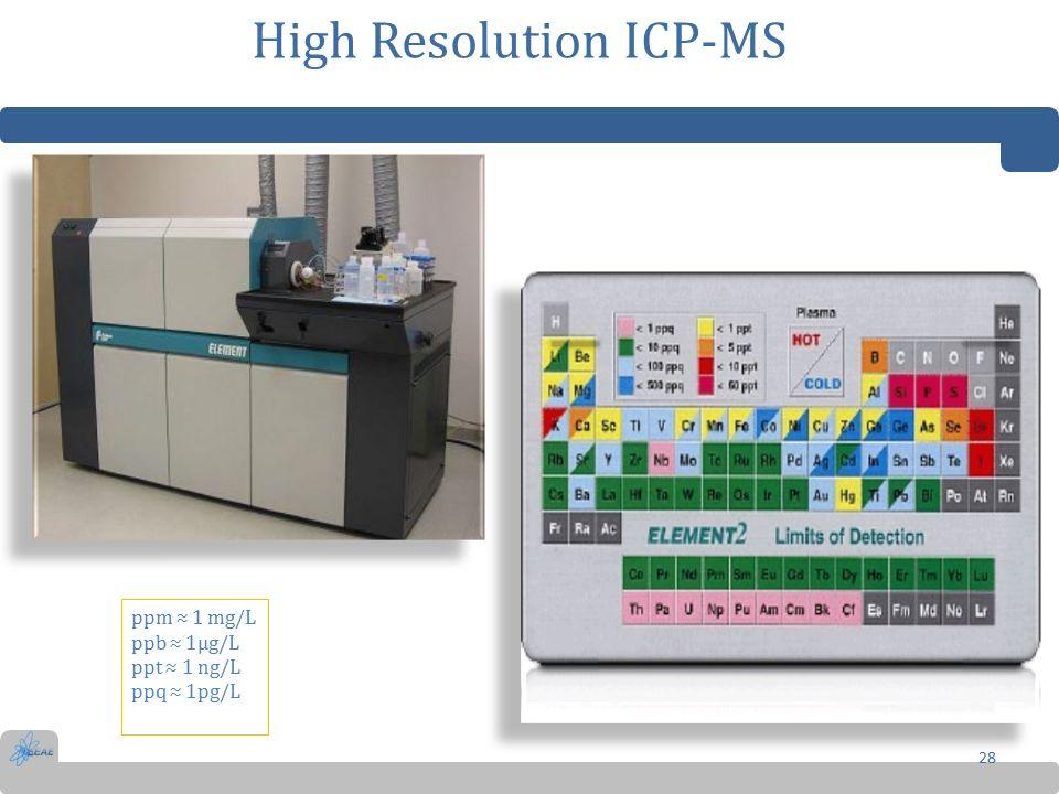 High Resolution ICP-MS 28 ppm ≈ 1 mg/L ppb ≈ 1μg/L ppt ≈ 1 ng/L ppq ≈ 1pg/L