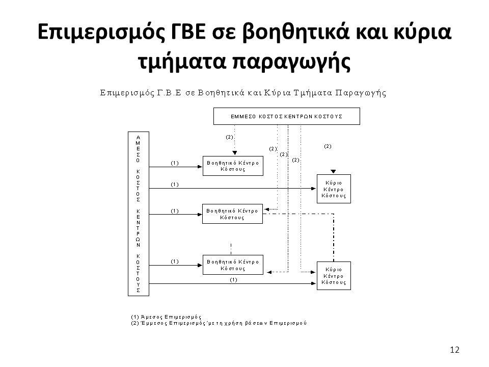 Επιμερισμός ΓΒΕ σε βοηθητικά και κύρια τμήματα παραγωγής 12
