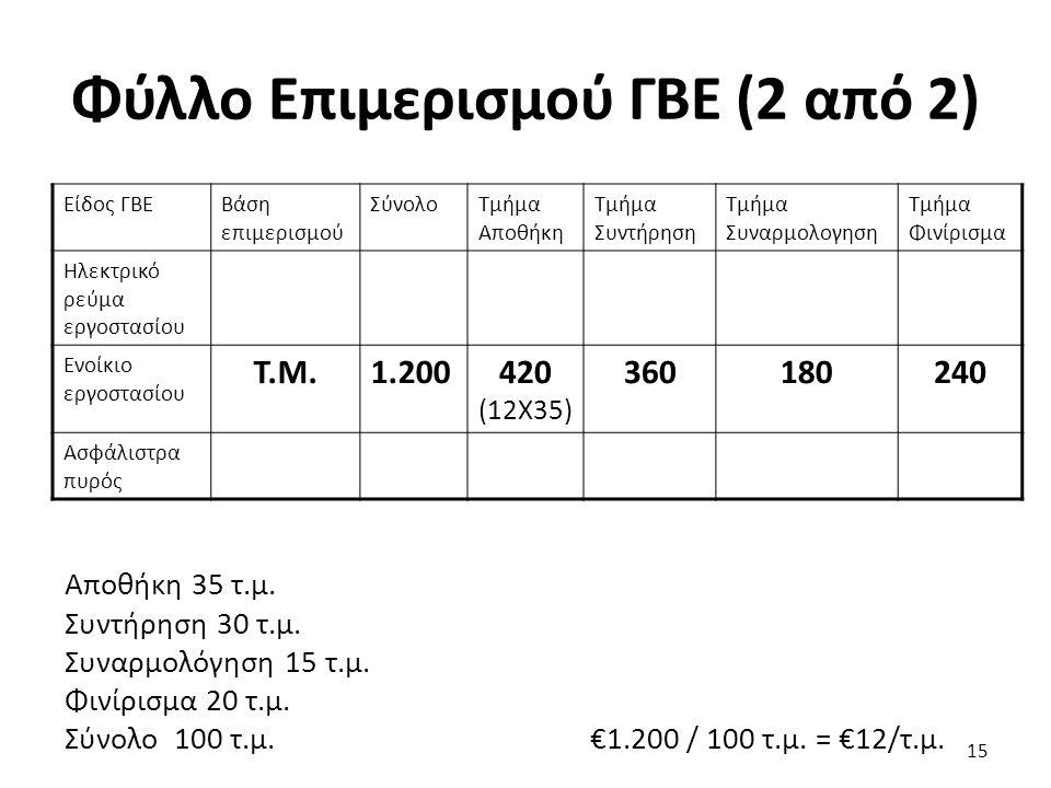 Φύλλο Επιμερισμού ΓΒΕ (2 από 2) Είδος ΓΒΕΒάση επιμερισμού ΣύνολοΤμήμα Αποθήκη Τμήμα Συντήρηση Τμήμα Συναρμολογηση Τμήμα Φινίρισμα Ηλεκτρικό ρεύμα εργοστασίου Ενοίκιο εργοστασίου Τ.Μ.1.200420 (12Χ35) 360180240 Ασφάλιστρα πυρός Αποθήκη 35 τ.μ.