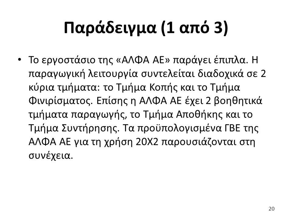 Παράδειγμα (1 από 3) Το εργοστάσιο της «ΑΛΦΑ ΑΕ» παράγει έπιπλα.