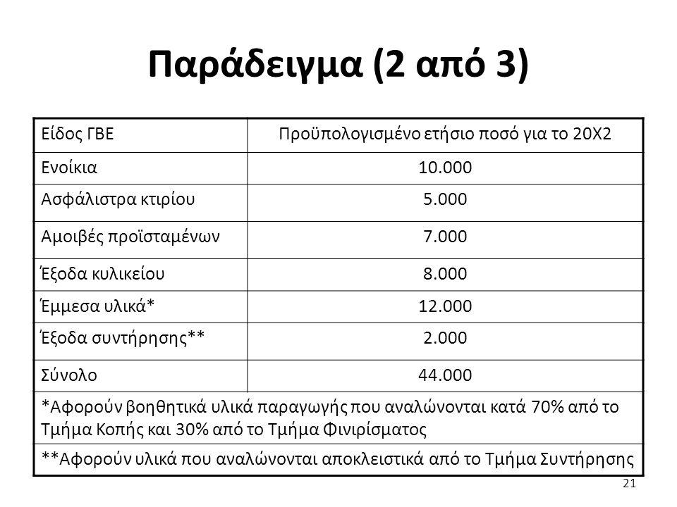 Παράδειγμα (2 από 3) Είδος ΓΒΕΠροϋπολογισμένο ετήσιο ποσό για το 20Χ2 Ενοίκια10.000 Ασφάλιστρα κτιρίου5.000 Αμοιβές προϊσταμένων7.000 Έξοδα κυλικείου8.000 Έμμεσα υλικά*12.000 Έξοδα συντήρησης**2.000 Σύνολο44.000 *Αφορούν βοηθητικά υλικά παραγωγής που αναλώνονται κατά 70% από το Τμήμα Κοπής και 30% από το Τμήμα Φινιρίσματος **Αφορούν υλικά που αναλώνονται αποκλειστικά από το Τμήμα Συντήρησης 21