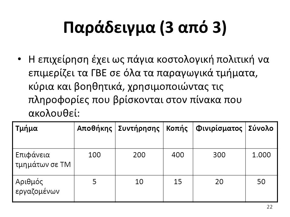 Παράδειγμα (3 από 3) Η επιχείρηση έχει ως πάγια κοστολογική πολιτική να επιμερίζει τα ΓΒΕ σε όλα τα παραγωγικά τμήματα, κύρια και βοηθητικά, χρησιμοποιώντας τις πληροφορίες που βρίσκονται στον πίνακα που ακολουθεί: ΤμήμαΑποθήκηςΣυντήρησηςΚοπήςΦινιρίσματοςΣύνολο Επιφάνεια τμημάτων σε ΤΜ 1002004003001.000 Αριθμός εργαζομένων 510152050 22