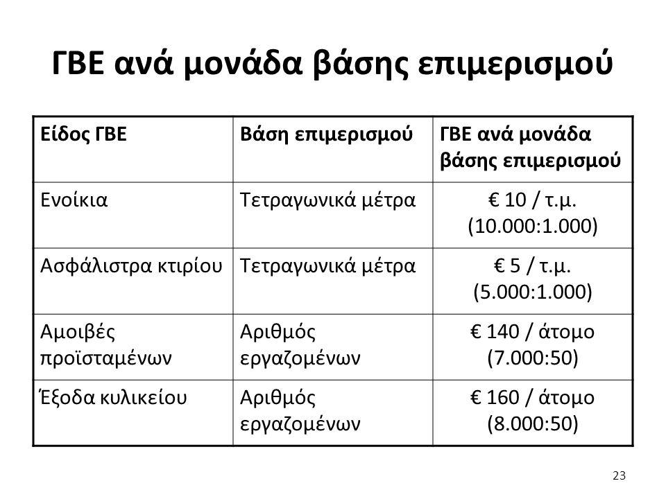 ΓΒΕ ανά μονάδα βάσης επιμερισμού Είδος ΓΒΕΒάση επιμερισμούΓΒΕ ανά μονάδα βάσης επιμερισμού ΕνοίκιαΤετραγωνικά μέτρα€ 10 / τ.μ.