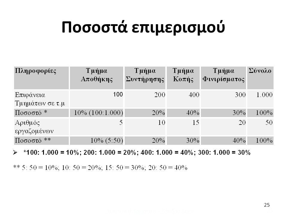 25 Ποσοστά επιμερισμού Διοικητική Λογιστική - Σάνδρα Κοέν 25