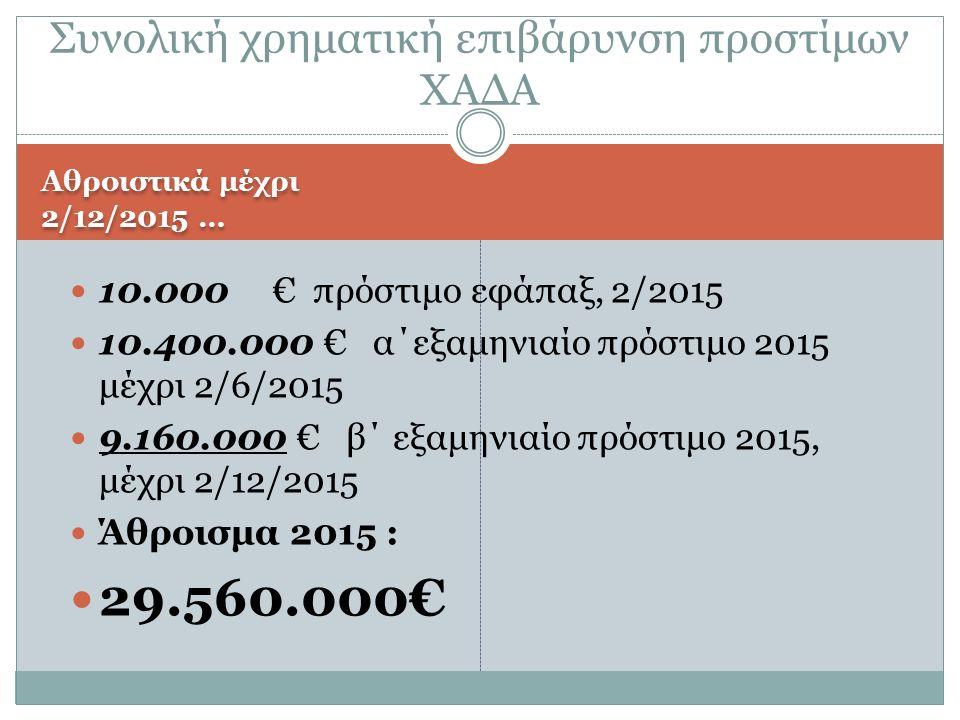 Αθροιστικά μέχρι 2/12/2015 … 10.000 € πρόστιμο εφάπαξ, 2/2015 10.400.000 € α΄εξαμηνιαίο πρόστιμο 2015 μέχρι 2/6/2015 9.160.000 € β΄ εξαμηνιαίο πρόστιμο 2015, μέχρι 2/12/2015 Άθροισμα 2015 : 29.560.000€ Συνολική χρηματική επιβάρυνση προστίμων ΧΑΔΑ
