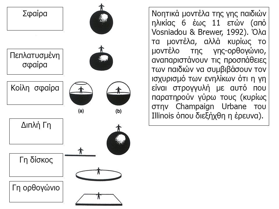 Σφαίρα Πεπλατυσμένη σφαίρα Κοίλη σφαίρα Διπλή Γη Γη δίσκος Γη ορθογώνιο Νοητικά μοντέλα της γης παιδιών ηλικίας 6 έως 11 ετών (από Vosniadou & Brewer, 1992).