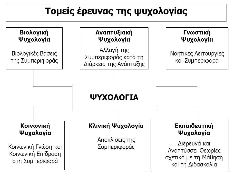 Βιολογική Ψυχολογία Βιολογικές Βάσεις της Συμπεριφοράς Αναπτυξιακή Ψυχολογία Αλλαγή της Συμπεριφοράς κατά τη Διάρκεια της Ανάπτυξης Γνωστική Ψυχολογία Νοητικές Λειτουργίες και Συμπεριφορά ΨΥΧΟΛΟΓΙΑ Κοινωνική Ψυχολογία Κοινωνική Γνώση και Κοινωνική Επίδραση στη Συμπεριφορά Κλινική Ψυχολογία Αποκλίσεις της Συμπεριφοράς Εκπαιδευτική Ψυχολογία Διερευνά και Αναπτύσσει Θεωρίες σχετικά με τη Μάθηση και τη Διδασκαλία Τομείς έρευνας της ψυχολογίας