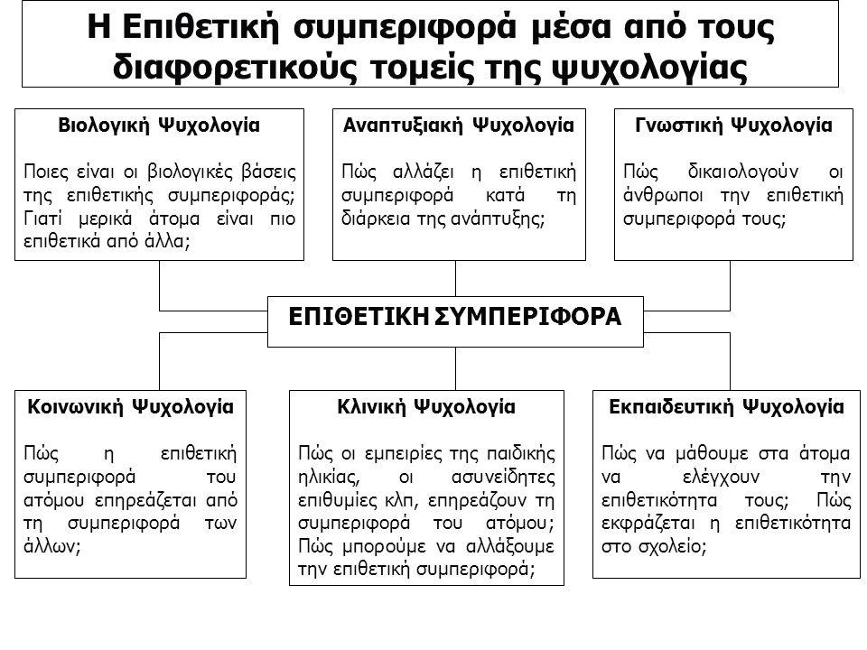 Η Επιθετική συμπεριφορά μέσα από τους διαφορετικούς τομείς της ψυχολογίας Βιολογική Ψυχολογία Ποιες είναι οι βιολογικές βάσεις της επιθετικής συμπεριφοράς; Γιατί μερικά άτομα είναι πιο επιθετικά από άλλα; Αναπτυξιακή Ψυχολογία Πώς αλλάζει η επιθετική συμπεριφορά κατά τη διάρκεια της ανάπτυξης; Γνωστική Ψυχολογία Πώς δικαιολογούν οι άνθρωποι την επιθετική συμπεριφορά τους; ΕΠΙΘΕΤΙΚΗ ΣΥΜΠΕΡΙΦΟΡΑ Κοινωνική Ψυχολογία Πώς η επιθετική συμπεριφορά του ατόμου επηρεάζεται από τη συμπεριφορά των άλλων; Κλινική Ψυχολογία Πώς οι εμπειρίες της παιδικής ηλικίας, οι ασυνείδητες επιθυμίες κλπ, επηρεάζουν τη συμπεριφορά του ατόμου; Πώς μπορούμε να αλλάξουμε την επιθετική συμπεριφορά; Εκπαιδευτική Ψυχολογία Πώς να μάθουμε στα άτομα να ελέγχουν την επιθετικότητα τους; Πώς εκφράζεται η επιθετικότητα στο σχολείο;