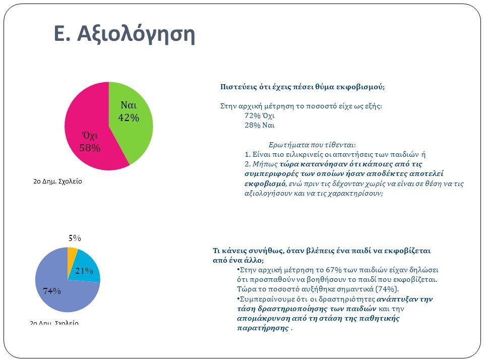 Ε. Αξιολόγηση Πιστεύεις ότι έχεις πέσει θύμα εκφοβισμού ; Στην αρχική μέτρηση το ποσοστό είχε ως εξής : 72% Όχι 28% Ναι Ερωτήματα που τίθενται : 1. Εί