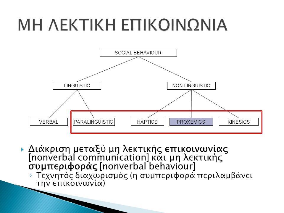  Διάκριση μεταξύ μη λεκτικής επικοινωνίας [nonverbal communication] και μη λεκτικής συμπεριφοράς [nonverbal behaviour] ◦ Τεχνητός διαχωρισμός (η συμπεριφορά περιλαμβάνει την επικοινωνία) SOCIAL BEHAVIOUR LINGUISTIC VERBAL NON LINGUISTIC HAPTICSPROXEMICSPARALINGUISTICKINESICS