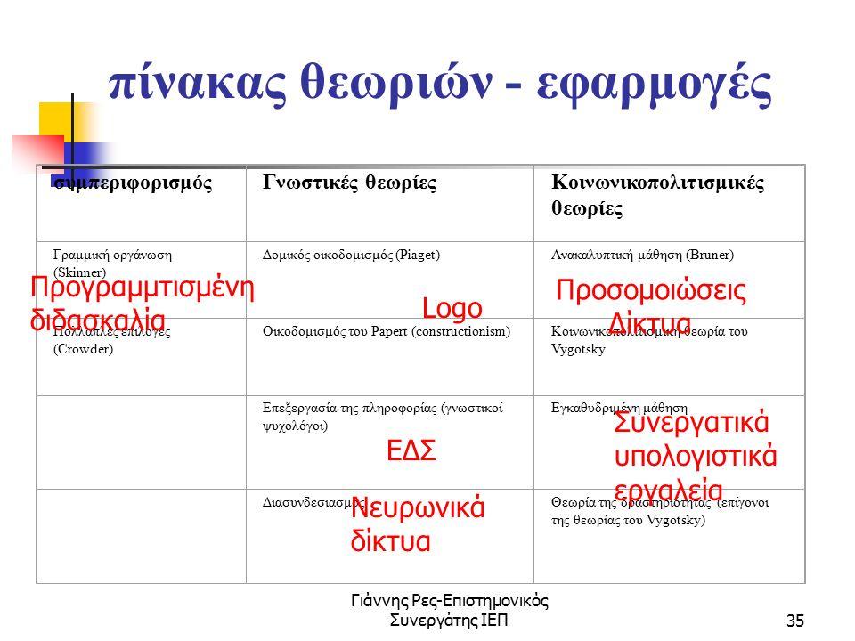 Γιάννης Ρες-Επιστημονικός Συνεργάτης ΙΕΠ35 πίνακας θεωριών - εφαρμογές συμπεριφορισμόςΓνωστικές θεωρίεςΚοινωνικοπολιτισμικές θεωρίες Γραμμική οργάνωση