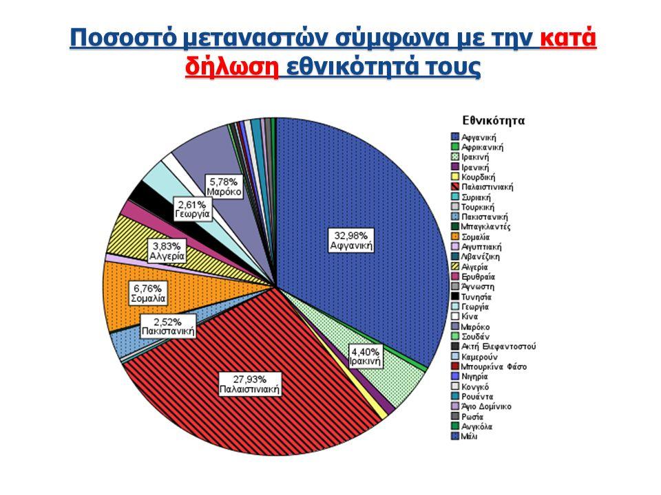 Ποσοστό μεταναστών σύμφωνα με την κατά δήλωση εθνικότητά τους