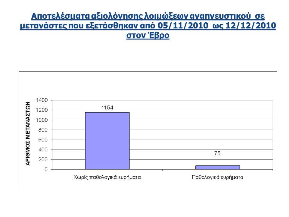 Αποτελέσματα αξιολόγησης λοιμώξεων αναπνευστικού σε μετανάστες που εξετάσθηκαν από 05/11/2010 ως 12/12/2010 στον Έβρο
