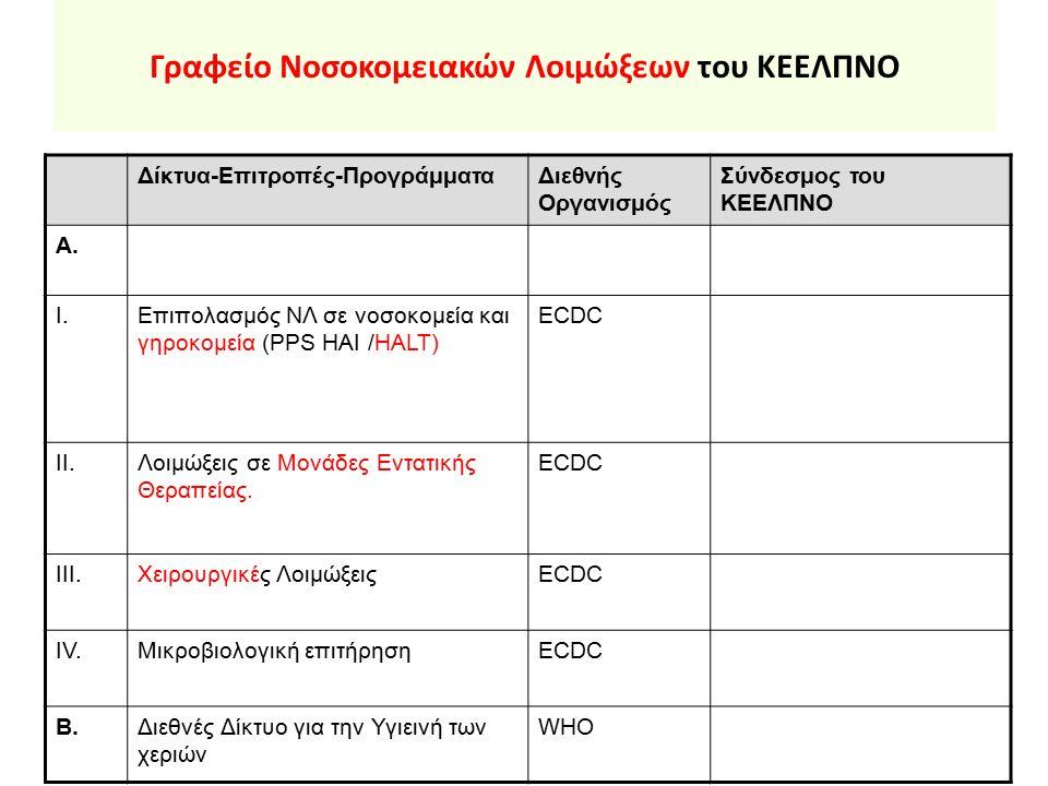 Γραφείο Νοσοκομειακών Λοιμώξεων του ΚΕΕΛΠΝΟ Δίκτυα-Επιτροπές-ΠρογράμματαΔιεθνής Οργανισμός Σύνδεσμος του ΚΕΕΛΠΝΟ Α. I.Επιπολασμός ΝΛ σε νοσοκομεία και