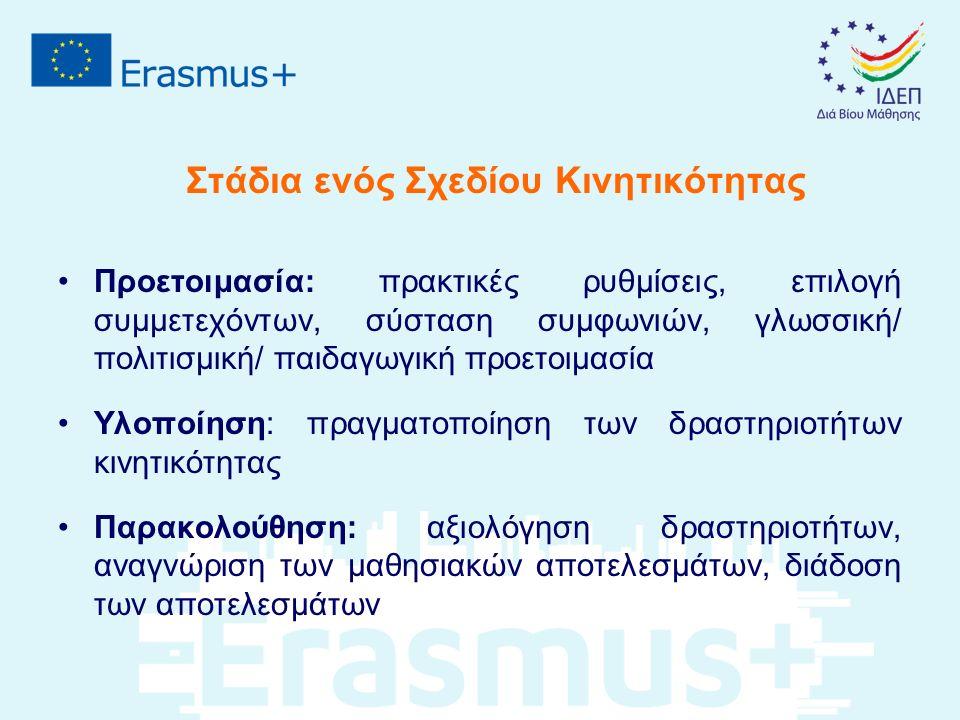 Στάδια ενός Σχεδίου Κινητικότητας Προετοιμασία: πρακτικές ρυθμίσεις, επιλογή συμμετεχόντων, σύσταση συμφωνιών, γλωσσική/ πολιτισμική/ παιδαγωγική προετοιμασία Υλοποίηση: πραγματοποίηση των δραστηριοτήτων κινητικότητας Παρακολούθηση: αξιολόγηση δραστηριοτήτων, αναγνώριση των μαθησιακών αποτελεσμάτων, διάδοση των αποτελεσμάτων