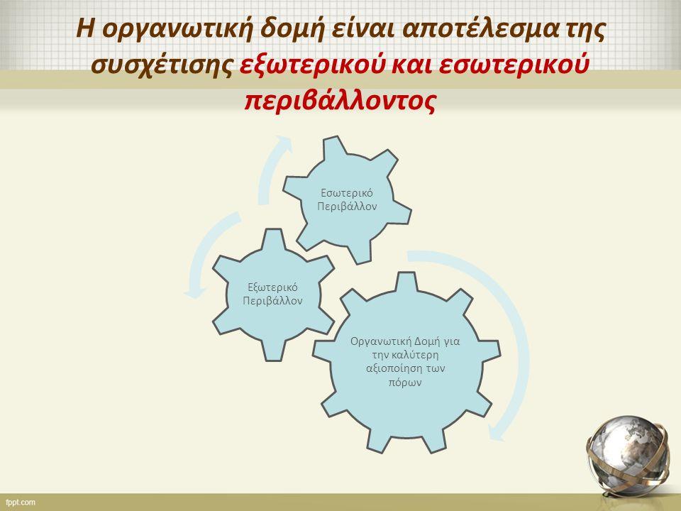 Η οργανωτική δομή είναι αποτέλεσμα της συσχέτισης εξωτερικού και εσωτερικού περιβάλλοντος Οργανωτική Δομή για την καλύτερη αξιοποίηση των πόρων Εξωτερικό Περιβάλλον Εσωτερικό Περιβάλλον