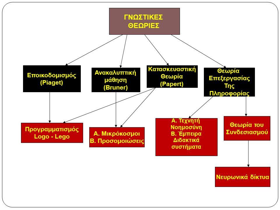 ΓΝΩΣΤΙΚΕΣ ΘΕΩΡΙΕΣ Εποικοδομισμός (Piaget) Ανακαλυπτική μάθηση (Bruner) Κατασκευαστική Θεωρία (Papert) Θεωρία Επεξεργασίας Της Πληροφορίας Προγραμματισμός Logo - Lego Α.