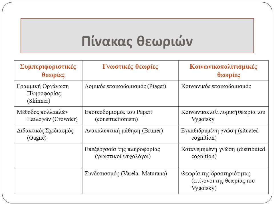Πίνακας θεωριών Συμπεριφοριστικές θεωρίες Γνωστικές θεωρίεςΚοινωνικοπολιτισμικές θεωρίες Γραμμική Οργάνωση Πληροφορίας (Skinner) Δομικός εποικοδομισμός (Piaget)Κοινωνικός εποικοδομισμός Μέθοδος πολλαπλών Επιλογών (Crowder) Εποικοδομισμός του Papert (constructionism) Κοινωνικοπολιτισμική θεωρία του Vygotsky Διδακτικός Σχεδιασμός (Gagné) Ανακαλυπτική μάθηση (Bruner)Εγκαθιδρυμένη γνώση (situated cognition) Επεξεργασία της πληροφορίας (γνωστικοί ψυχολόγοι) Κατανεμημένη γνώση (distributed cognition) Συνδεσιασμός (Varela, Maturana)Θεωρία της δραστηριότητας (επίγονοι της θεωρίας του Vygotsky)