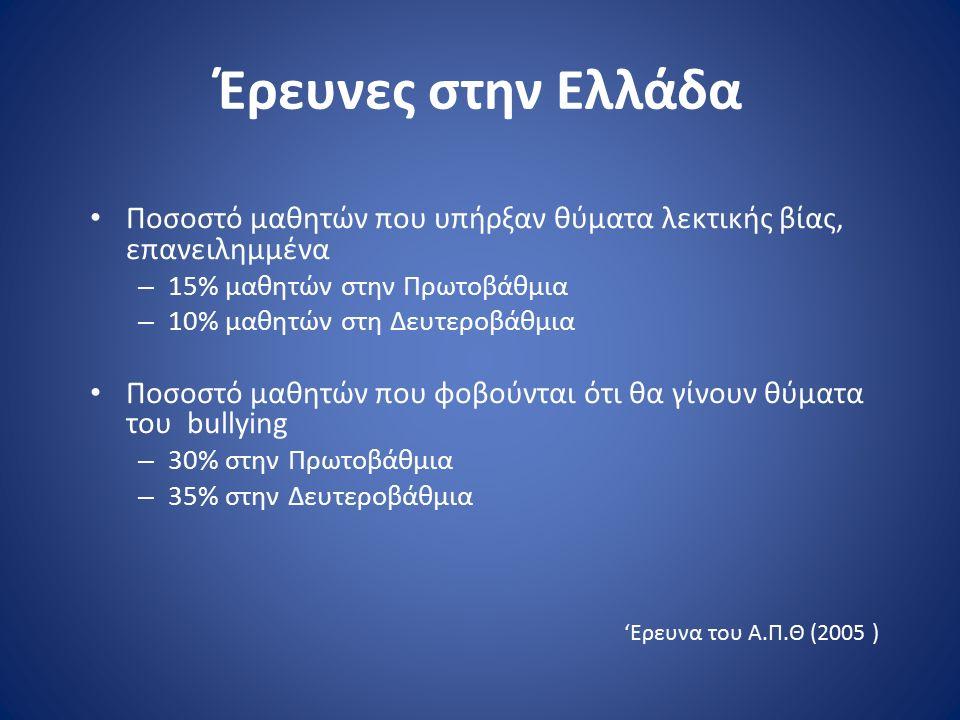 Έρευνες στην Ελλάδα Ποσοστό μαθητών που υπήρξαν θύματα λεκτικής βίας, επανειλημμένα – 15% μαθητών στην Πρωτοβάθμια – 10% μαθητών στη Δευτεροβάθμια Ποσ