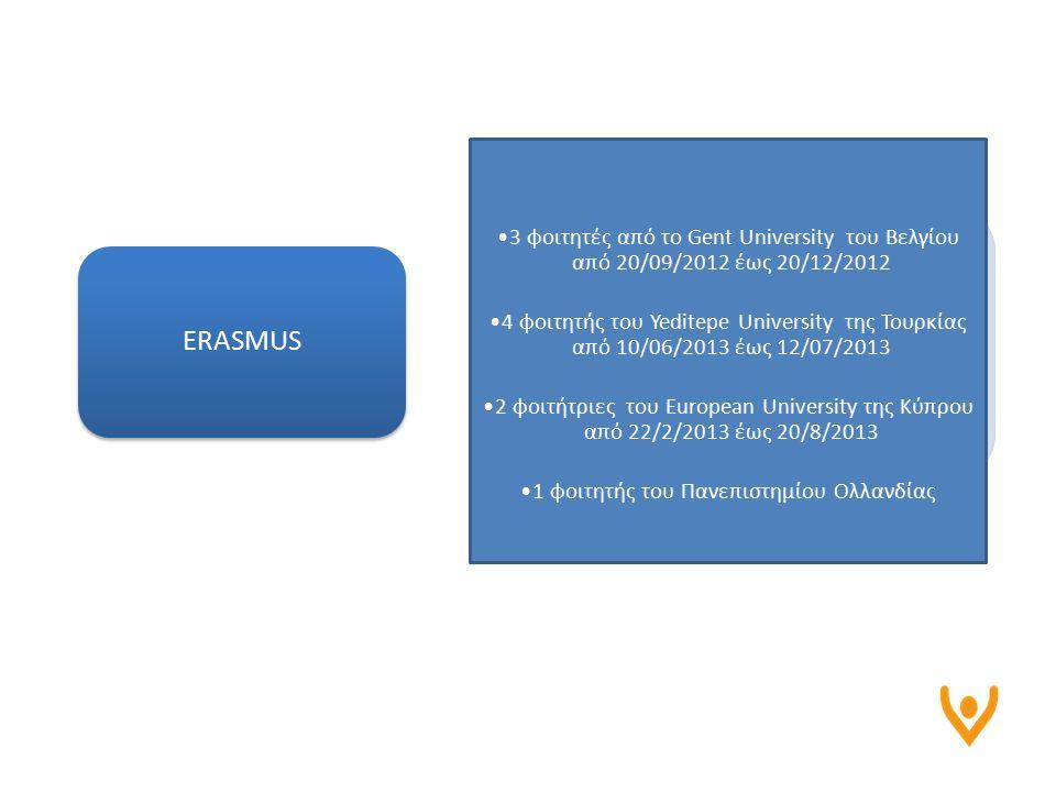 ERASMUS 3 φοιτητές από το Gent University του Βελγίου από 20/09/2012 έως 20/12/2012 4 φοιτητής του Yeditepe University της Τουρκίας από 10/06/2013 έως 12/07/2013 2 φοιτήτριες του European University της Κύπρου από 22/2/2013 έως 20/8/2013 1 φοιτητής του Πανεπιστημίου Ολλανδίας