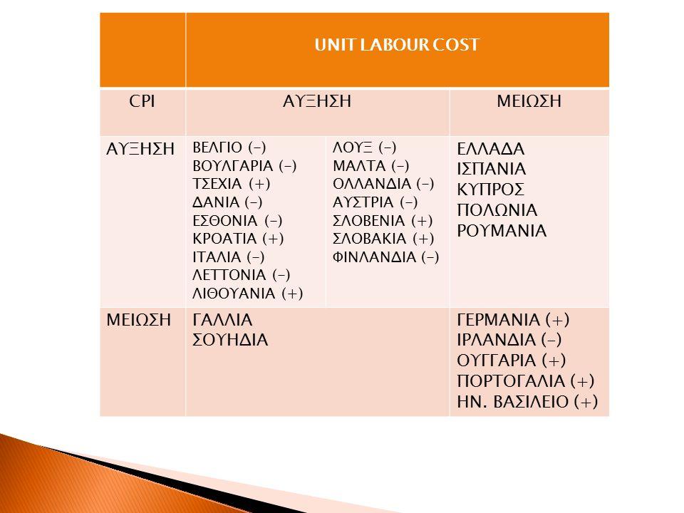UNIT LABOUR COST CPIΑΥΞΗΣΗΜΕΙΩΣΗ ΑΥΞΗΣΗ ΒΕΛΓΙΟ (-) ΒΟΥΛΓΑΡΙΑ (-) ΤΣΕΧΙΑ (+) ΔΑΝΙΑ (-) ΕΣΘΟΝΙΑ (-) ΚΡΟΑΤΙΑ (+) ΙΤΑΛΙΑ (-) ΛΕΤΤΟΝΙΑ (-) ΛΙΘΟΥΑΝΙΑ (+) ΛΟΥΞ (-) ΜΑΛΤΑ (-) ΟΛΛΑΝΔΙΑ (-) ΑΥΣΤΡΙΑ (-) ΣΛΟΒΕΝΙΑ (+) ΣΛΟΒΑΚΙΑ (+) ΦΙΝΛΑΝΔΙΑ (-) ΕΛΛΑΔΑ ΙΣΠΑΝΙΑ ΚΥΠΡΟΣ ΠΟΛΩΝΙΑ ΡΟΥΜΑΝΙΑ ΜΕΙΩΣΗΓΑΛΛΙΑ ΣΟΥΗΔΙΑ ΓΕΡΜΑΝΙΑ (+) ΙΡΛΑΝΔΙΑ (-) ΟΥΓΓΑΡΙΑ (+) ΠΟΡΤΟΓΑΛΙΑ (+) ΗΝ.