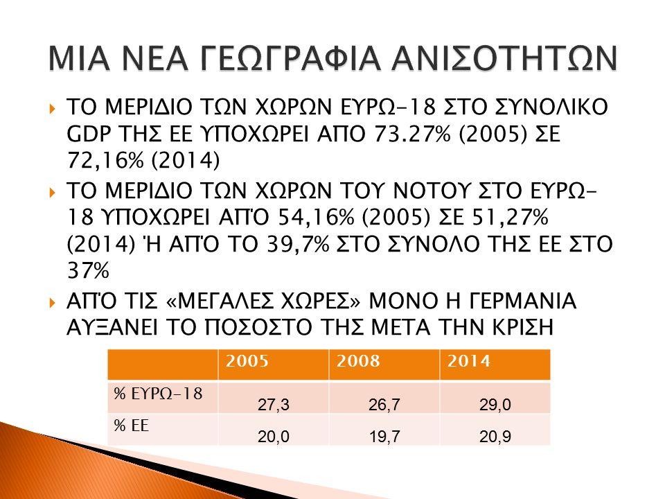  ΤΟ ΜΕΡΙΔΙΟ ΤΩΝ ΧΩΡΩΝ ΕΥΡΩ-18 ΣΤΟ ΣΥΝΟΛΙΚΟ GDP ΤΗΣ ΕΕ ΥΠΟΧΩΡΕΙ ΑΠΟ 73.27% (2005) ΣΕ 72,16% (2014)  ΤΟ ΜΕΡΙΔΙΟ ΤΩΝ ΧΩΡΩΝ ΤΟΥ ΝΟΤΟΥ ΣΤΟ ΕΥΡΩ- 18 ΥΠΟΧΩΡΕΙ ΑΠΌ 54,16% (2005) ΣΕ 51,27% (2014) Ή ΑΠΌ ΤΟ 39,7% ΣΤΟ ΣΥΝΟΛΟ ΤΗΣ ΕΕ ΣΤΟ 37%  ΑΠΌ ΤΙΣ «ΜΕΓΑΛΕΣ ΧΩΡΕΣ» ΜΟΝΟ Η ΓΕΡΜΑΝΙΑ ΑΥΞΑΝΕΙ ΤΟ ΠΟΣΟΣΤΟ ΤΗΣ ΜΕΤΑ ΤΗΝ ΚΡΙΣΗ 200520082014 % ΕΥΡΩ-18 27,326,729,029,0 % ΕΕ 20,019,720,9
