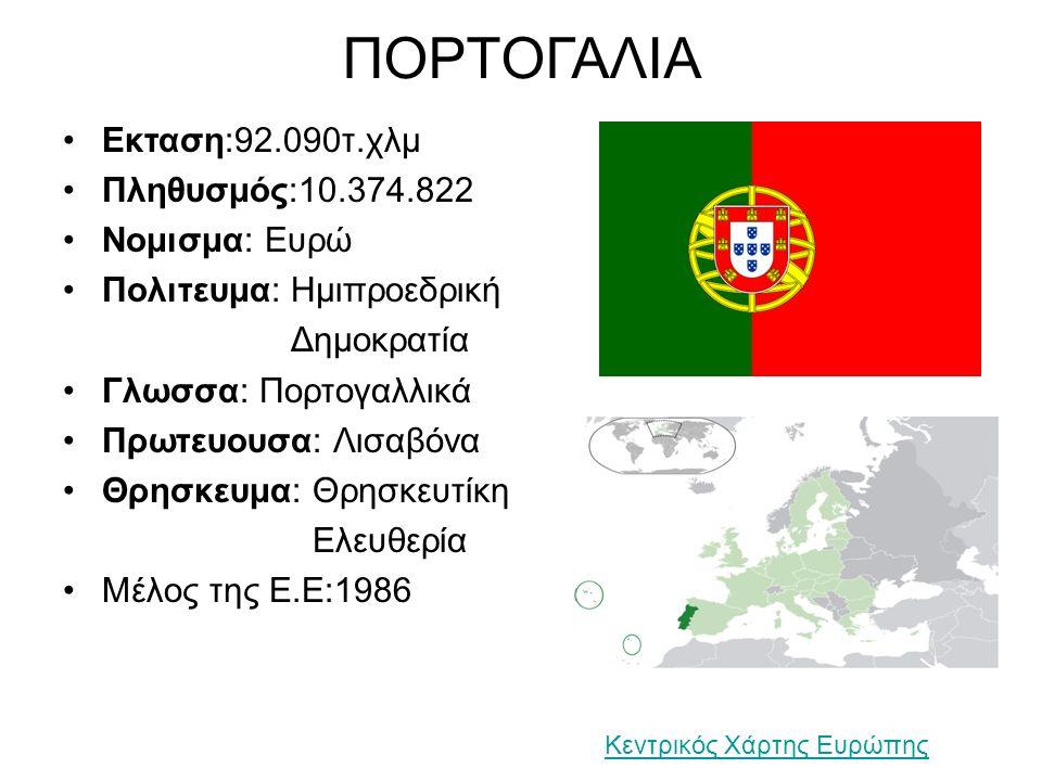 ΠΟΡΤΟΓΑΛΙΑ Εκταση:92.090τ.χλμ Πληθυσμός:10.374.822 Νομισμα: Ευρώ Πολιτευμα: Ημιπροεδρική Δημοκρατία Γλωσσα: Πορτογαλλικά Πρωτευουσα: Λισαβόνα Θρησκευμα: Θρησκευτίκη Ελευθερία Μέλος της Ε.Ε:1986 Κεντρικός Χάρτης Ευρώπης