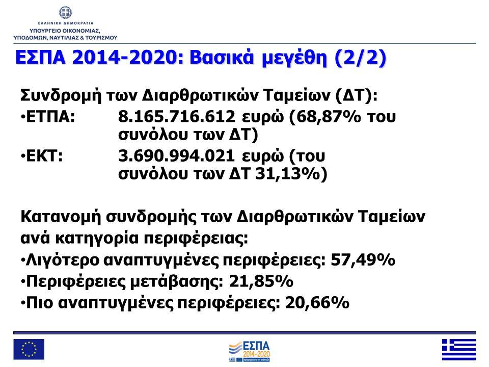 ΕΣΠΑ 2014-2020: Βασικά μεγέθη (2/2) Συνδρομή των Διαρθρωτικών Ταμείων (ΔΤ): ΕΤΠΑ: 8.165.716.612 ευρώ (68,87% του συνόλου των ΔΤ) ΕΚΤ: 3.690.994.021 ευ