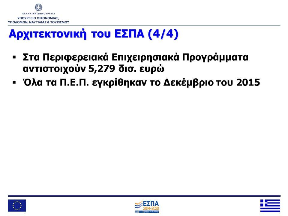 Αρχιτεκτονική του ΕΣΠΑ (4/4)  Στα Περιφερειακά Επιχειρησιακά Προγράμματα αντιστοιχούν 5,279 δισ. ευρώ  Όλα τα Π.Ε.Π. εγκρίθηκαν το Δεκέμβριο του 201