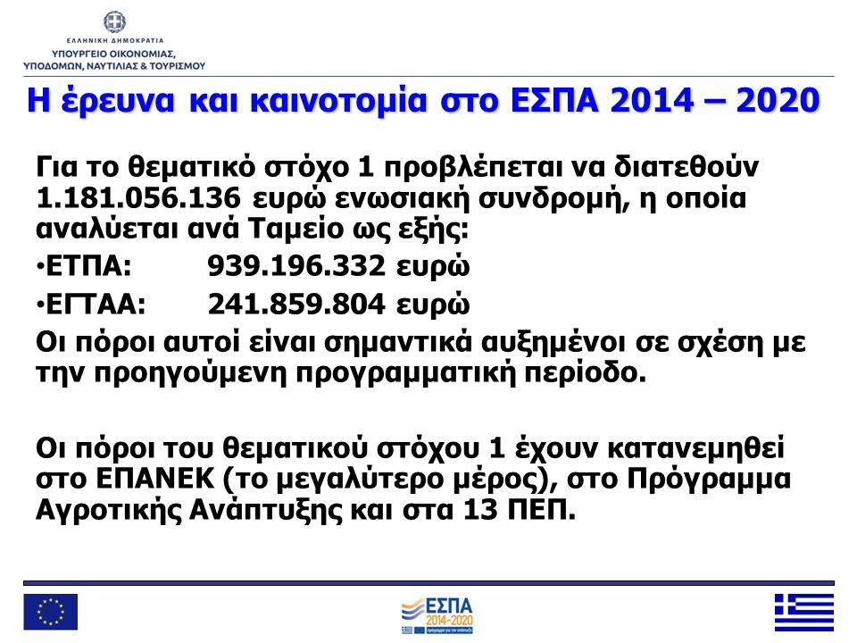 Η έρευνα και καινοτομία στο ΕΣΠΑ 2014 – 2020 Για το θεματικό στόχο 1 προβλέπεται να διατεθούν 1.181.056.136 ευρώ ενωσιακή συνδρομή, η οποία αναλύεται
