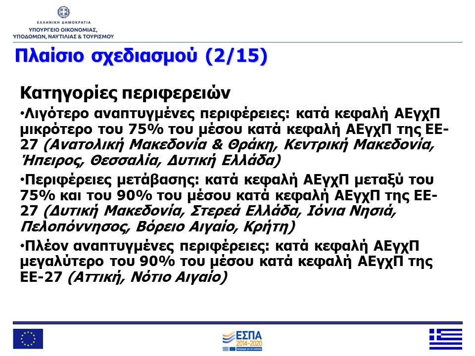 Συμπεράσματα (2/4)  Υπάρχει συγκεκριμένη κατανομή των πόρων των Διαρθρωτικών Ταμείων μεταξύ των κατηγοριών περιφερειών, η οποία επιμεριζόμενη κατάλληλα μεταξύ των προγραμμάτων δημιουργεί νέες κατανομές, οι οποίες πρέπει να τηρηθούν  Στο ΕΣΠΑ 2014-2020 δίνεται μεγάλη έμφαση στην ενίσχυση της επιχειρηματικότητας και ιδιαίτερα της καινοτόμου επιχειρηματικότητας  Οι πόροι για έρευνα, τεχνολογική ανάπτυξη και καινοτομία είναι σημαντικά αυξημένοι σε σχέση με την προηγούμενη περίοδο