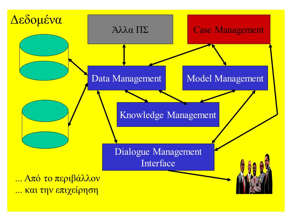 Δεδομένα Άλλα ΠΣCase Management Data ManagementModel Management Knowledge Management Dialogue Management Interface...