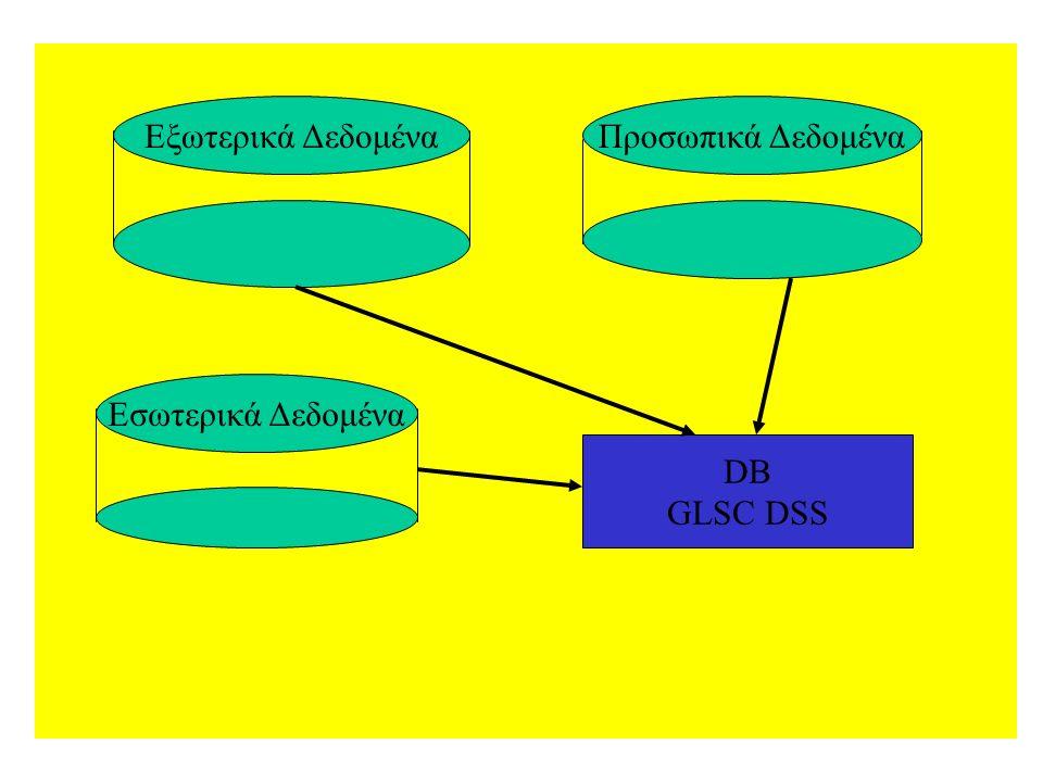 Εξωτερικά ΔεδομέναΠροσωπικά Δεδομένα Εσωτερικά Δεδομένα DB GLSC DSS
