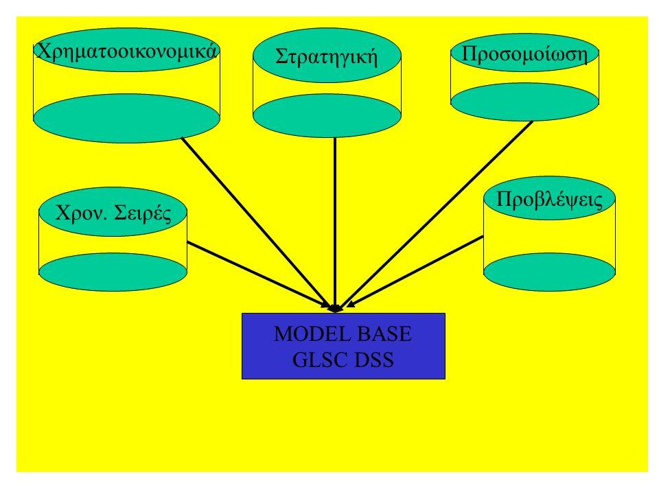 Χρηματοοικονομικά Χρον. Σειρές Στρατηγική Προσομοίωση Προβλέψεις MODEL BASE GLSC DSS