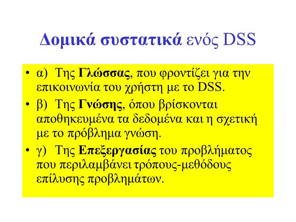 Δομικά συστατικά ενός DSS α)Της Γλώσσας, που φροντίζει για την επικοινωνία του χρήστη με το DSS. β)Της Γνώσης, όπου βρίσκονται αποθηκευμένα τα δεδομέν