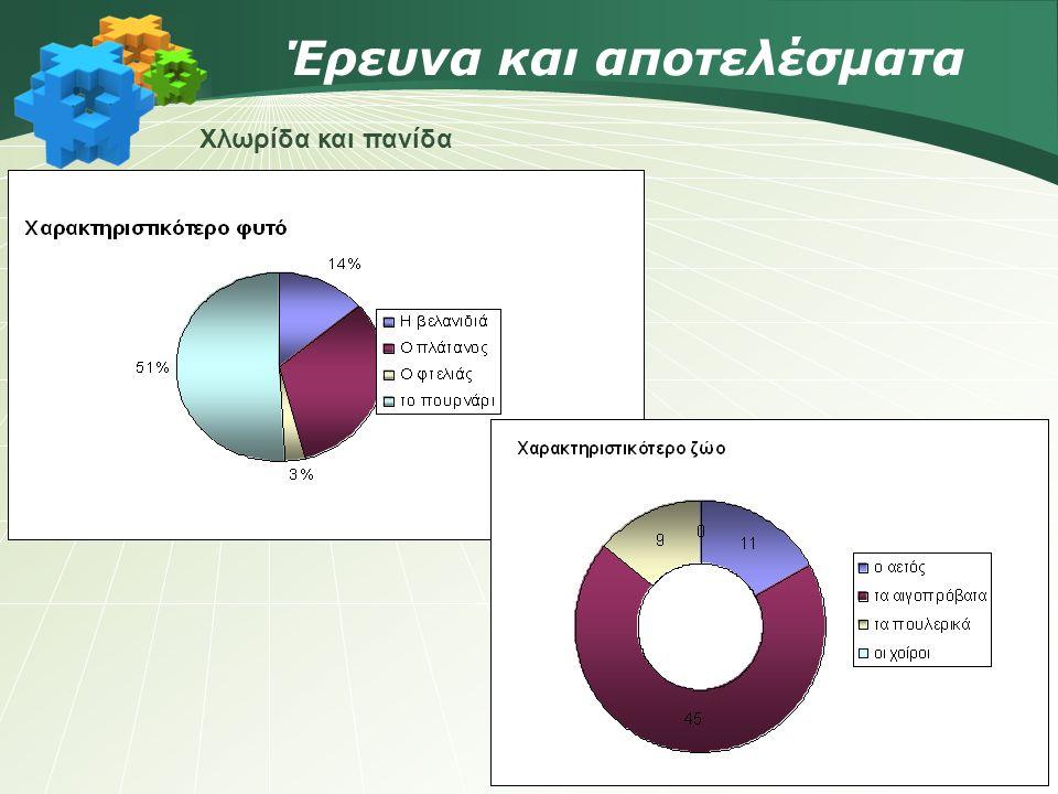 Έρευνα και αποτελέσματα Χλωρίδα και πανίδα