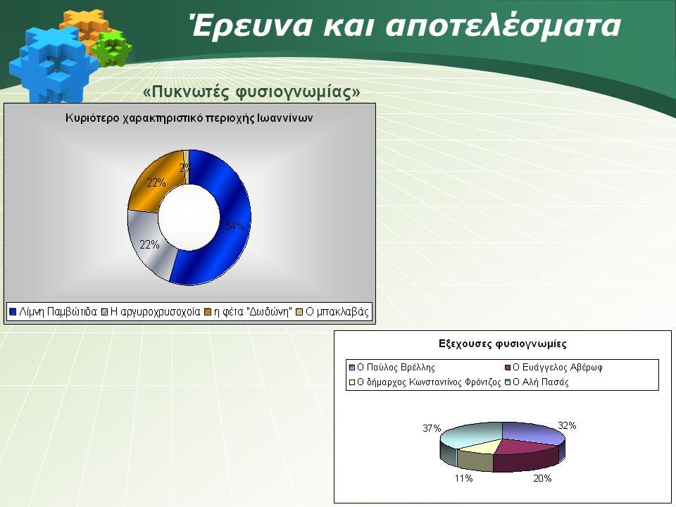 «Πυκνωτές φυσιογνωμίας» Έρευνα και αποτελέσματα