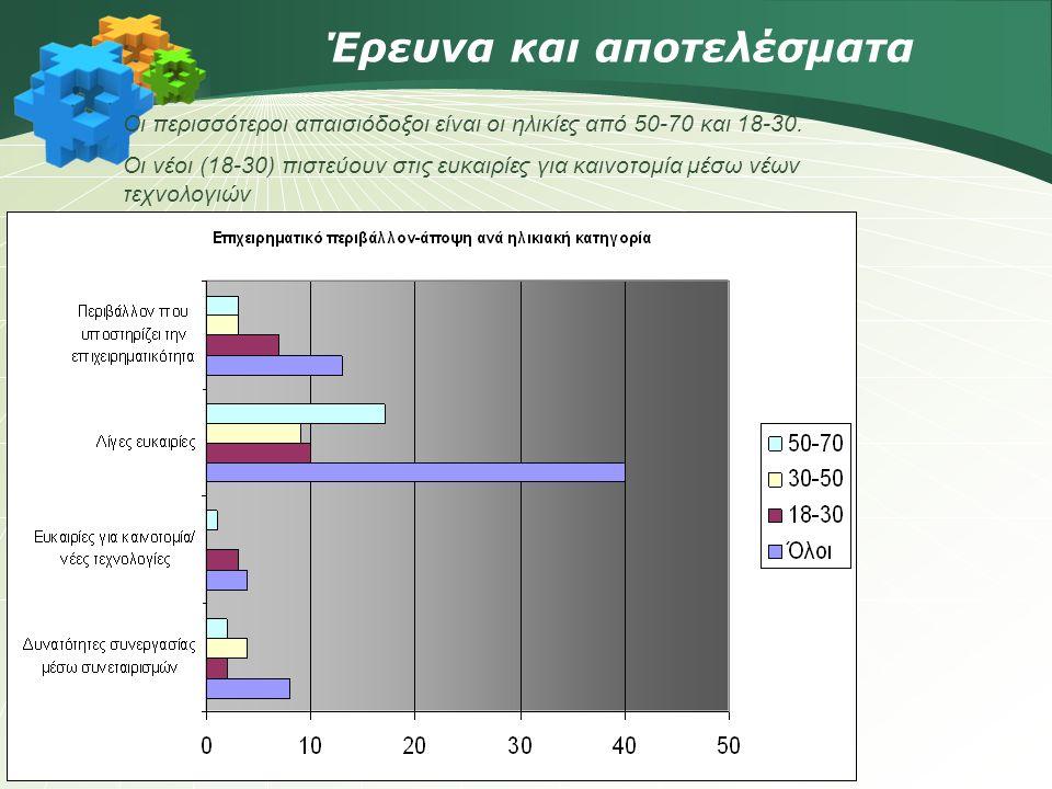 Έρευνα και αποτελέσματα Οι περισσότεροι απαισιόδοξοι είναι οι ηλικίες από 50-70 και 18-30.