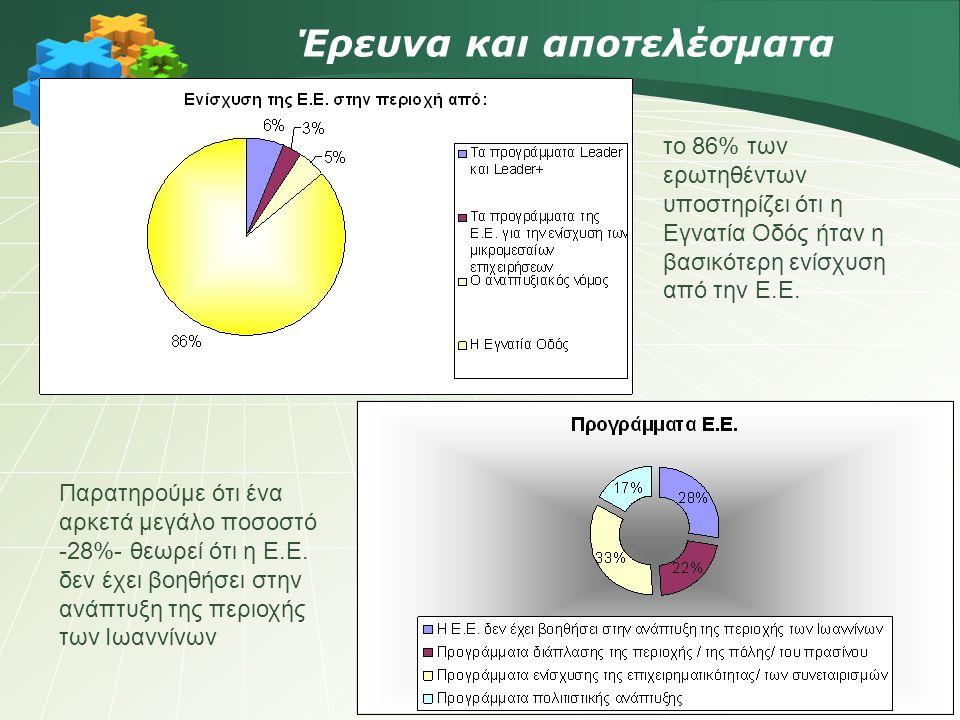 Παρατηρούμε ότι ένα αρκετά μεγάλο ποσοστό -28%- θεωρεί ότι η Ε.Ε.