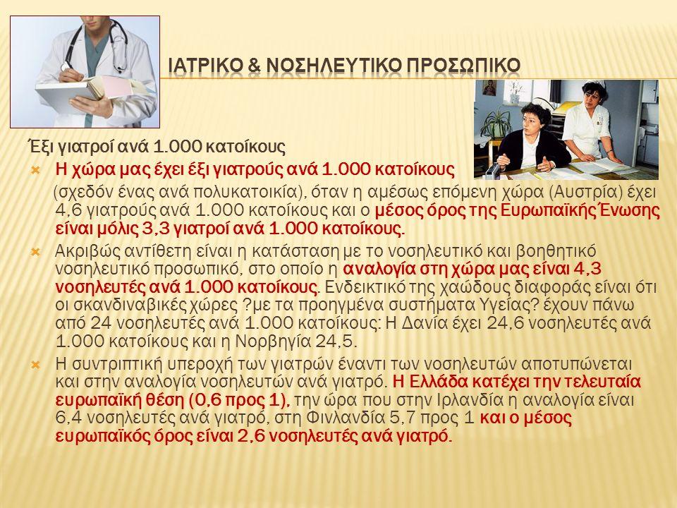 Έξι γιατροί ανά 1.000 κατοίκους  Η χώρα μας έχει έξι γιατρούς ανά 1.000 κατοίκους (σχεδόν ένας ανά πολυκατοικία), όταν η αμέσως επόμενη χώρα (Αυστρία) έχει 4,6 γιατρούς ανά 1.000 κατοίκους και ο μέσος όρος της Ευρωπαϊκής Ένωσης είναι μόλις 3,3 γιατροί ανά 1.000 κατοίκους.