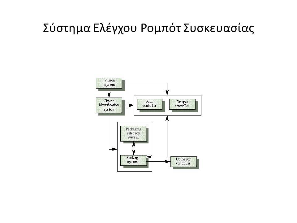 Σύστημα Ελέγχου Ρομπότ Συσκευασίας