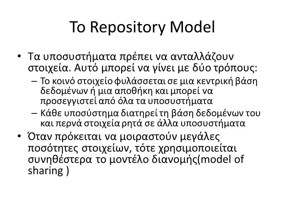 Το Repository Model Τα υποσυστήματα πρέπει να ανταλλάζουν στοιχεία.