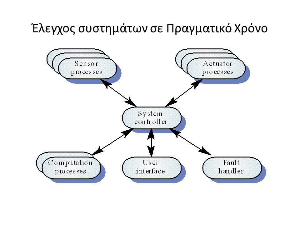 Έλεγχος συστημάτων σε Πραγματικό Χρόνο