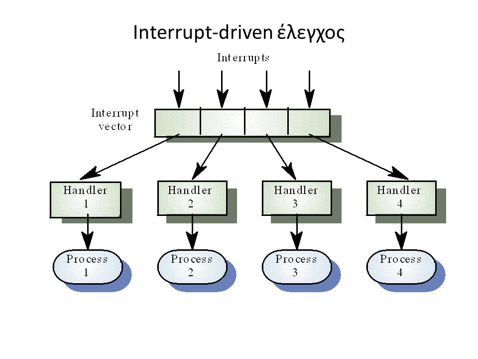 Interrupt-driven έλεγχος