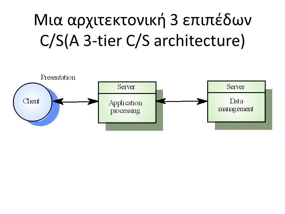 Μια αρχιτεκτονική 3 επιπέδων C/S(A 3-tier C/S architecture)