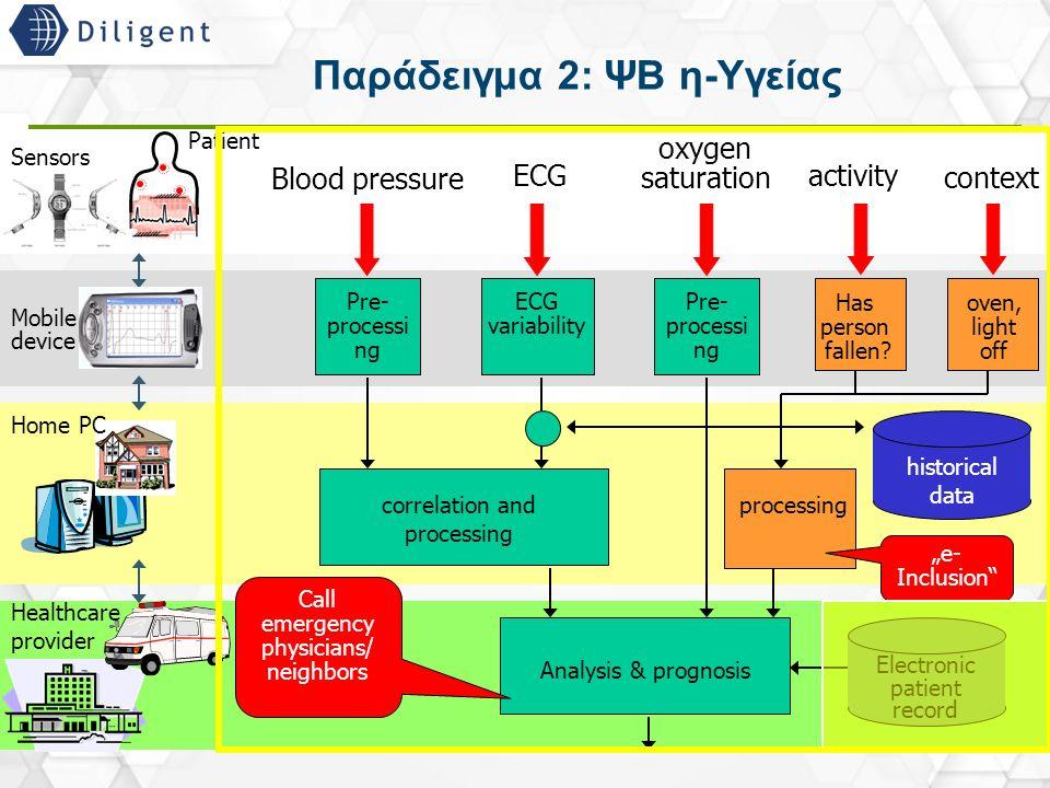 13 Παράδειγμα 2: ΨΒ η-Υγείας Pre- processi ng Blood pressure ECG oxygen saturation historical data correlation and processing Analysis & prognosis Ele