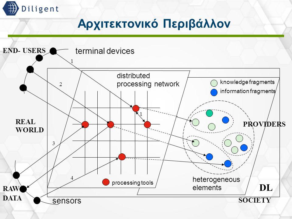 18 Αρχιτεκτονικό Περιβάλλον END- USERS RAW DATA sensors terminal devices distributed processing network processing tools knowledge fragments informati